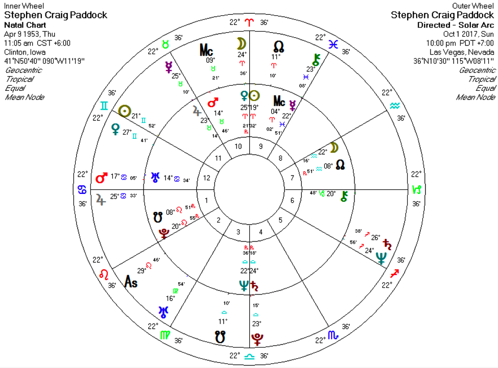 stephen paddok Solar Arc Directions