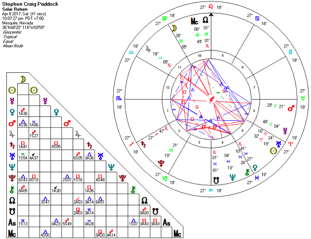 stephen paddok solar return chart